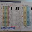 今日のゴルフ挑戦記(141)/東名厚木CC ウエスト→アウト(B)→イン(B)