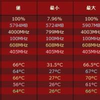 猛暑続きでパソコンもダウン気味か? OCCTでCPU100%の温度測定してみました。