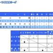 地区トップリーグ U-18 東京 順位決定リーグ vs保善高等学校B