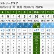 なんと28パットの自己新が出た@春日井カントリークラブ(西コース) (iPhone6)