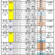 九州縦断フリースタイル・エイジラン