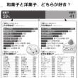 何でもランキング~和菓子と洋菓子、どちらが好き?