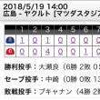 【 鯉 】 鋭い打球飛ばし逆転勝利!