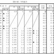 平均給与は421万円