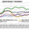 4-6月期GDP2次・経済「戦術」の拙さ
