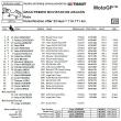 motoGP第14戦アラゴン決勝結果