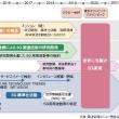 5G 第5世代移動通信システム 最新情報 東京オリンピック 世界に先駆けて実現へ 5G実証実験 5GNR