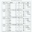 11/4 全東北プロ・アマオープンダンス選手権大会 タイムテーブル