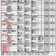 ★29愛知県中学生ラグビー県大会組み合わせ・結果(予選最終)★