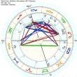 占星術:8ハウス=パートナーの収入。出生図はきっかけに過ぎない。深い関係にある2人の図がいかに互いに融合し合い新しい資質を開花させるか。