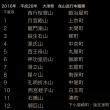 2016年 大津祭ポスター & 曳山の巡行順 !