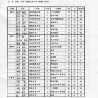 千葉県大学1部選抜
