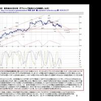 サンプル■(会員限定) 東京金60分足分析 ダブルトップ形成からの安値試し(山本)