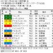 ■重賞1レースchoiceラウンド(11/3~11/5)結果報告