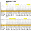 東京の今朝の天気(5月27日):晴れ、5月の温度統計