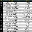 ■ 最終戦 アブダビGP 3日目 (F1)