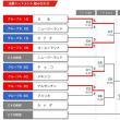 U19 第12回世界男子ジュニアソフトボール選手権大会 決勝トーナメント