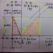 イヤアー、参ったよ、グラフの記入してた数字が、間違っていたよ。(①再訂正と追伸説明)(②追伸説明)