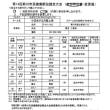 第14回菊川市民健康駅伝競走大会メンバー表!