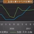 12月日銀短観DIは改善へ、景気も拡大続く