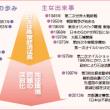 日本のエネルギーを考える②