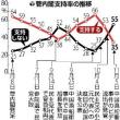 菅内閣支持率急落35%、尖閣・経済など響く