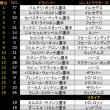 ■ 最終戦アブダビGP:決勝はボッタスがポール・トゥ・フィニッシュとファステストでハットトリック、メルセデス1-2フィニッシュ。アロンソ9位、バンドーン12位 【F1】