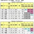 4月18日順位表 <大阪もプレイオフ確定>