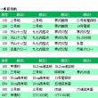 【艦これ】2017年夏イベE-4甲 一本目