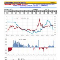 中国の輸出入伸び率推移 図表