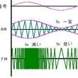TOITAの「航空無線通信士受験塾」第21期工学第5章FM送受信機 (1)FMって何?