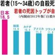 日本の若者の死因 自殺が一位
