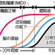 今日以降使えるダジャレ『2053』【科学】■アルツハイマー、血液で判別…国立長寿研など