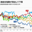 中国経済の減速 更に進行