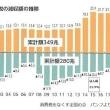 消費税収と法人3税の減収額の推移/大企業の内部留保の推移