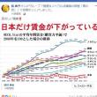 非正規雇用が増え、正社員も賃金が上がらないから、日本は貧困国になっていく。