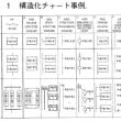 構造化チャート