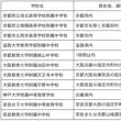 京田辺から通う「公立中高一貫」「国立附属中」「中等教育学校」