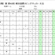 【6年生】3rd FAリーグ戦(後期)横浜1-3ブロック初日