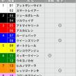 5/14【ヴィクトリアM[GⅠ]】[3連単][3連複]的中!予感