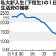 日本国は困窮している