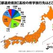 高校の修学旅行先、断トツは「四国」!?/四国が25%、関西は17%とか…
