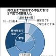 子供の医療費、助成拡大続く 市町村3割、高校まで   日本経済新聞