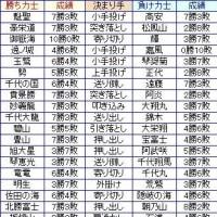 大相撲7月場所10日目