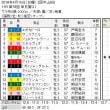 ■皐月賞結果報告