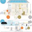 静岡市で太陽光発電+蓄電池設置キャンペーン!(Panasonic創蓄連携システム)受付中!