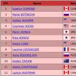 グランプリシリーズ2017・スケートカナダ、女子シングル・フリー