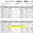8月26日(土)スカイフラワーズ練習試合の日程!