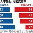 ネットに危機感を抱く、朝日新聞の世論調査。
