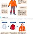 冬山に対応した服装、上半身に着る物